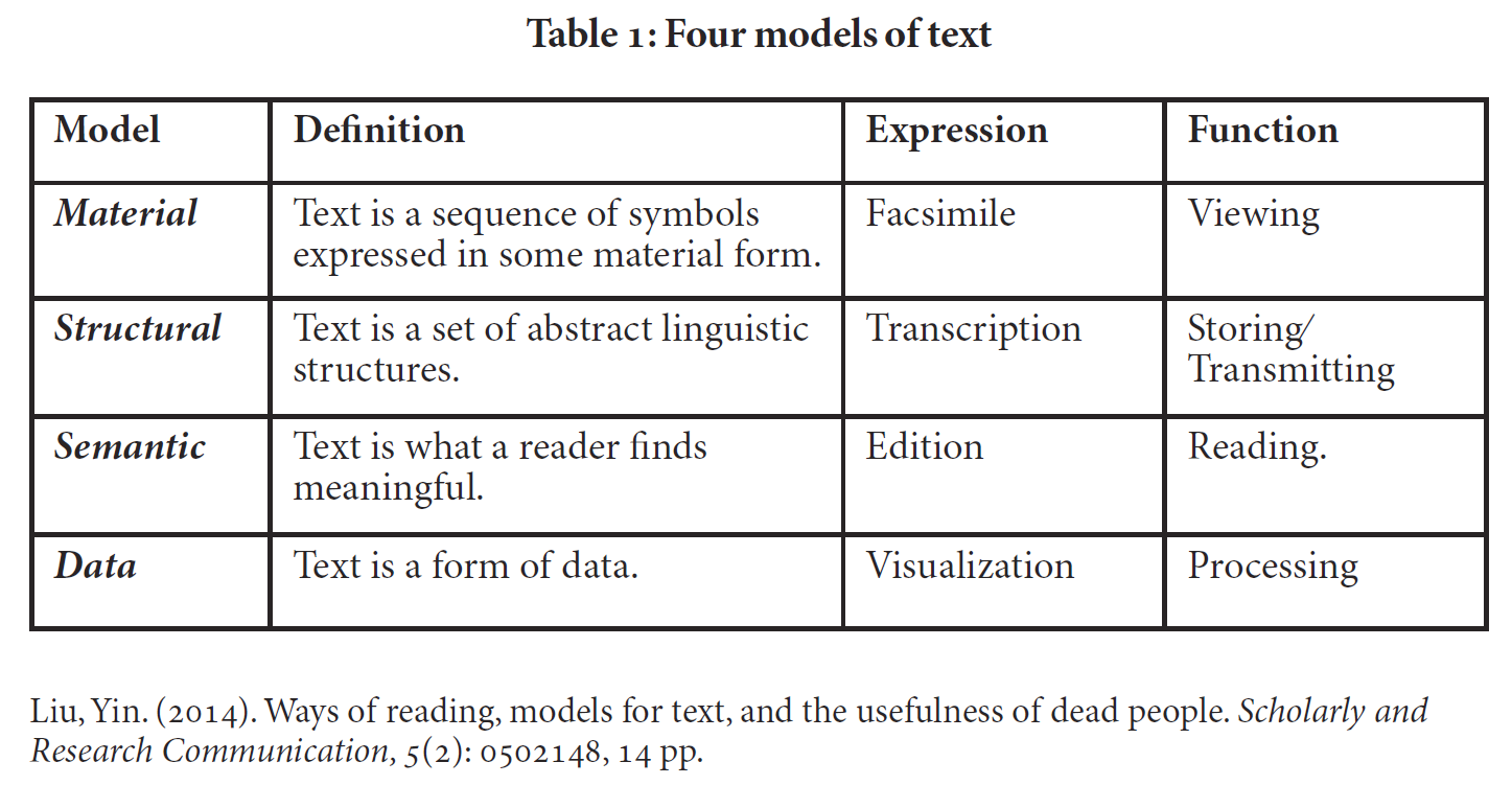 Table 1 from Yin Liu article